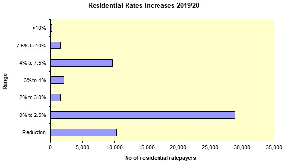 Residential Rates Increases 2019-2020 graph