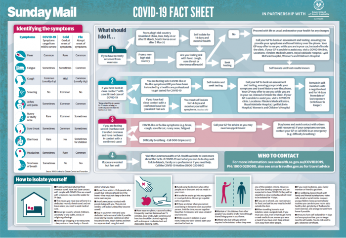Sunday Mail COVID-19 Fact Sheet